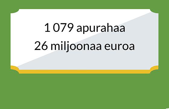 Apurahan sai 1079 henkilöä tai työryhmää vuonna 2019.