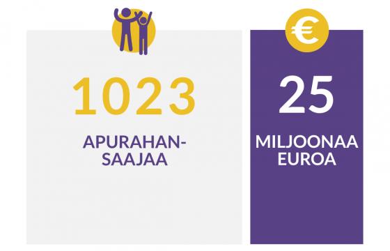 Lokakuun 2021 haun myönnöt, 1023 apurahansaajaa, 25  miljoonaa euroa